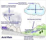 پاورپوینت-باران-اسیدی