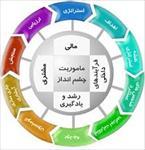 پاورپوینت-انتخاب-استراتژی-با-استفاده-از-تحلیل-زنجیره-ارزش-و-کارت-ارزیابی-متوازن-در-حسابداری-مدیریت