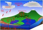 جزوه-هیدرولوژی