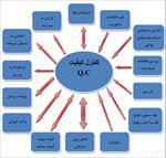 جزوه-کنترل-کیفیت-در-پروژه-های-صنعتی