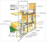 پاورپوینت-استانداردهای-نقشه-کشی-تاسیسات-ساختمان