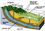 تحقیق-بررسی-آب-های-زيرزميني