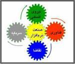 پاورپوینت-بررسی-وضعیت-نرم-افزار-در-ایران