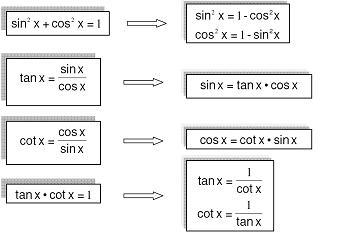 جزوه آموزشی روابط نسبت های مثلثاتی