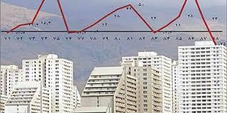 پاورپوینت تحلیل اساسی بازار املاک و مستغلات