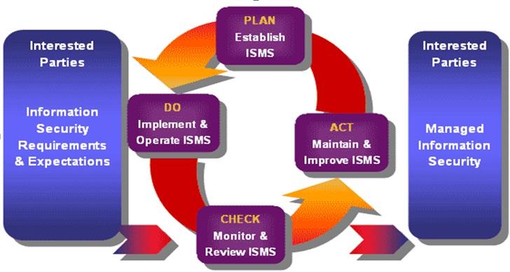 آشنایی با ISMS