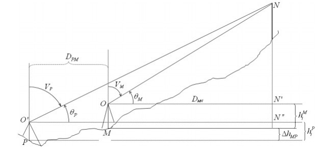 پاورپوینت کاربرد مثلثات در نقشه برداری