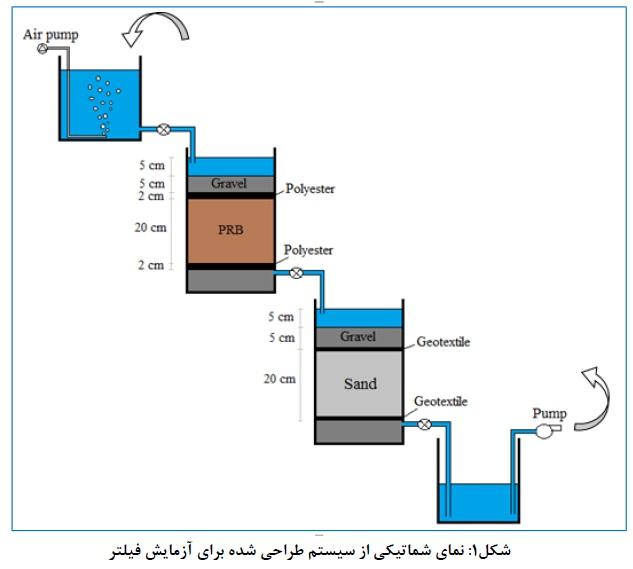 تحقیق فیلتر زيستی تصفیه تکمیلی آبهای آلوده شهری و صنعتی