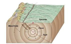 پاورپوینت با موضوع جزوه درسی اصول مهندسی زلزله