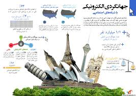 تحقیق فرصت های جهانی شدن و توریسم در کشورهای در حال رشد ( نگاهی به جایگاه جهانگردی در ایران)