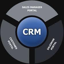 تحقیق مدل نظری اجرای مدیریت ارتباط با مشتریCRM