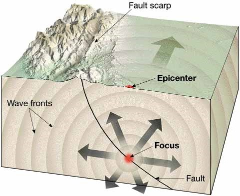 پاورپوینت درس زلزله شناسی