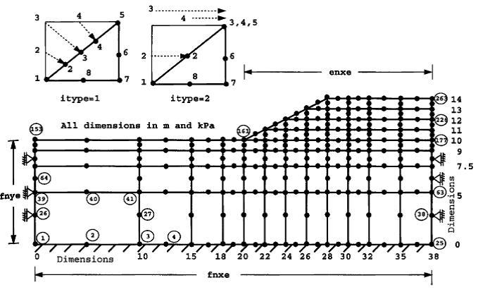 تحقیق بررسی پایداری شیروانی خاکی با برنامه نویسی در Fortran و مقایسه آن با نتایج GeoStudio