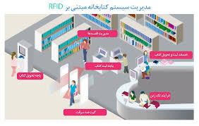 پاورپوینت تکنولوژی جدید در کتابخانه ها