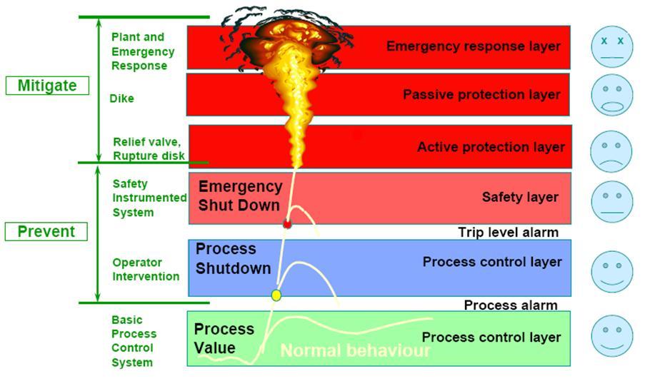 مدیریت ایمنی فرآیند (PSM)