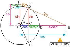 روابط مثلثاتی