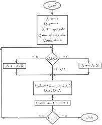 تحقیق با موضوع الگوریتم و فلوچارت