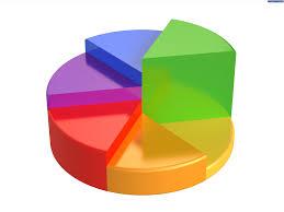 معرفی و آموزش انواع نمودار،  Chart and Diagram Training